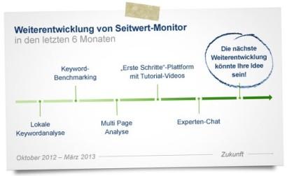 NL-Entwicklung-Seitwert-Monitor