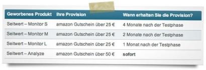 amazon Gutschein für 25 und 50 Euro