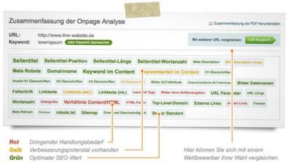 Die Onpage SEO-Analyse im Seitwert-Monitor
