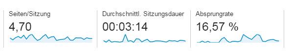 Sitzungsdauer-Google-Analytics