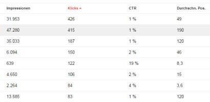 suchanfragen-klicks-google-webmaster-tools
