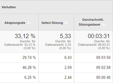 mobile-berichte-google-analytics